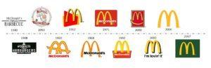 Évolution du logo de Mc Donalds